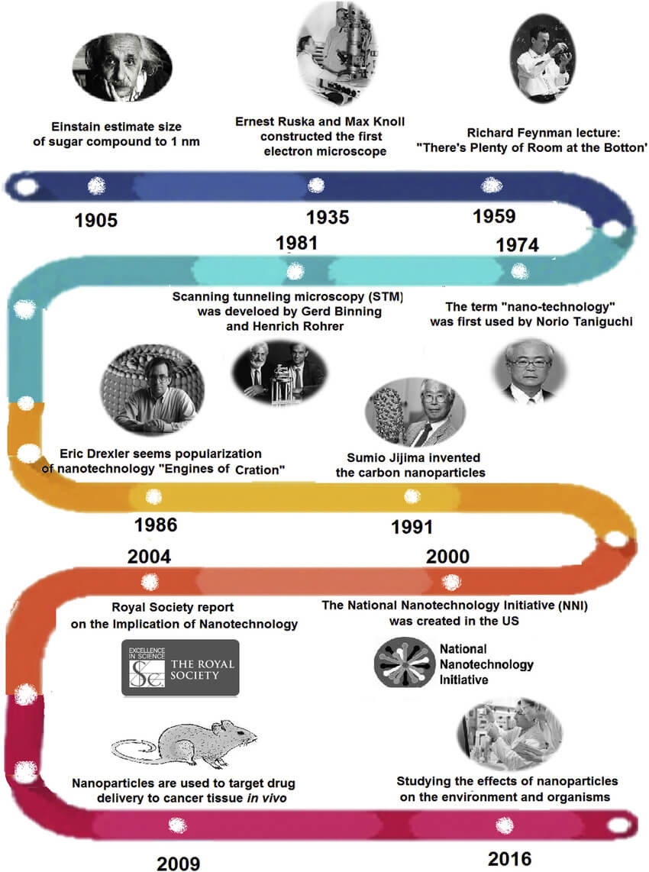 Short history of nanotechnology